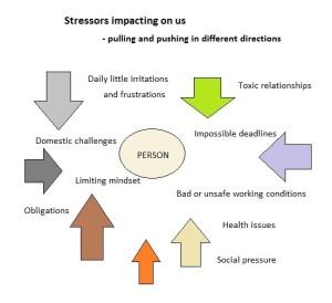 stress-impacts